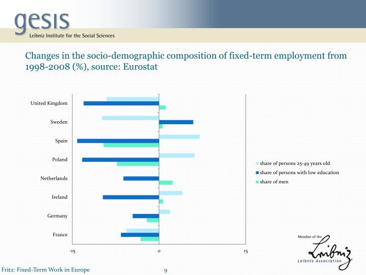 Changes in the socio-demographic composition of fixed-term employment from 1998-2008 (%)