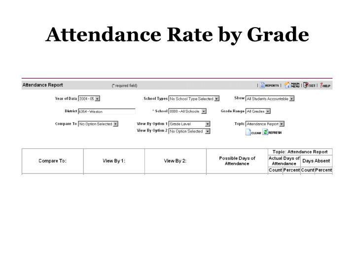 Attendance Rate by Grade