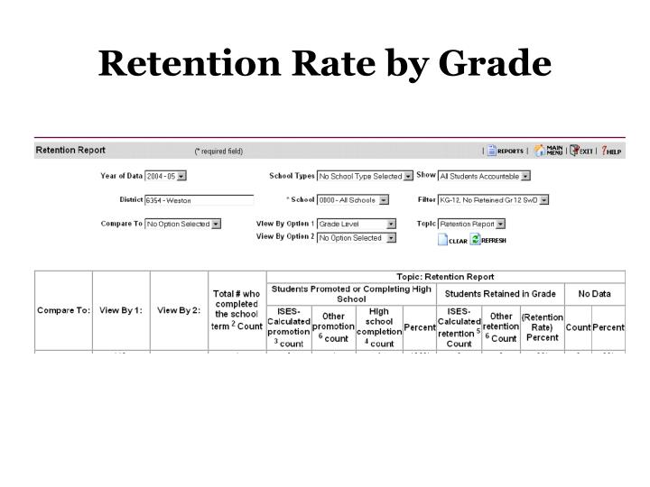Retention Rate by Grade