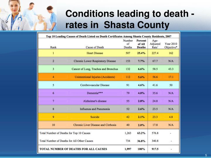 Conditions leading to death