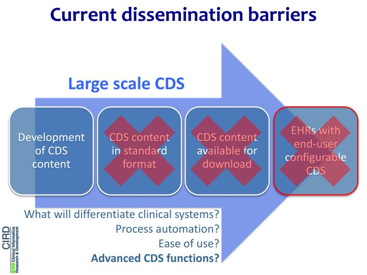 Current dissemination barriers