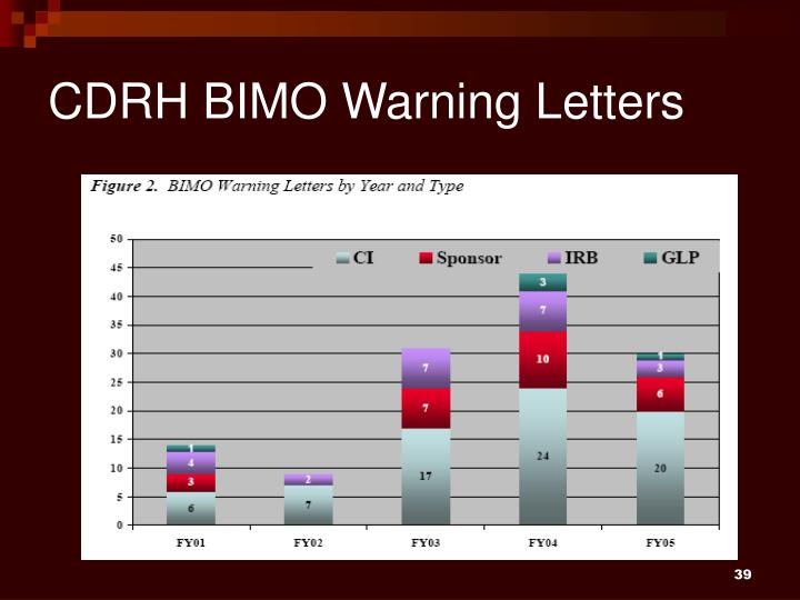 CDRH BIMO Warning Letters