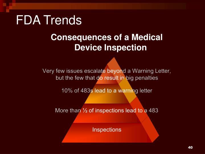 FDA Trends