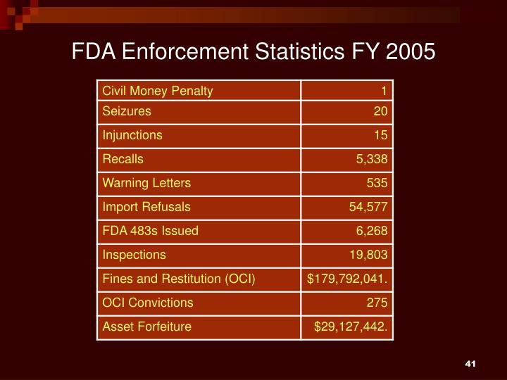 FDA Enforcement Statistics FY 2005