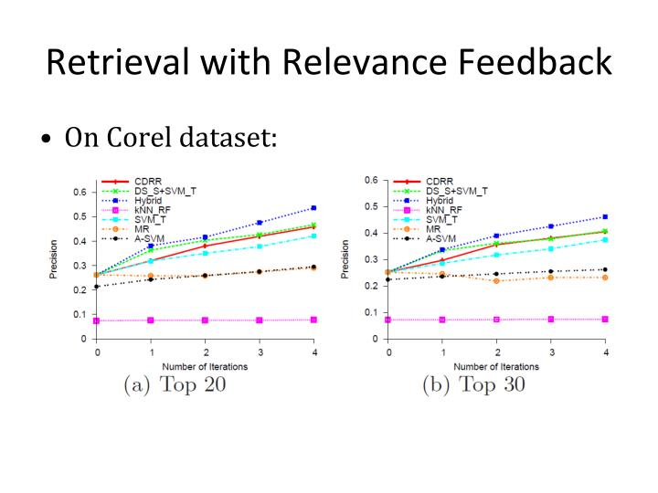 Retrieval with Relevance Feedback