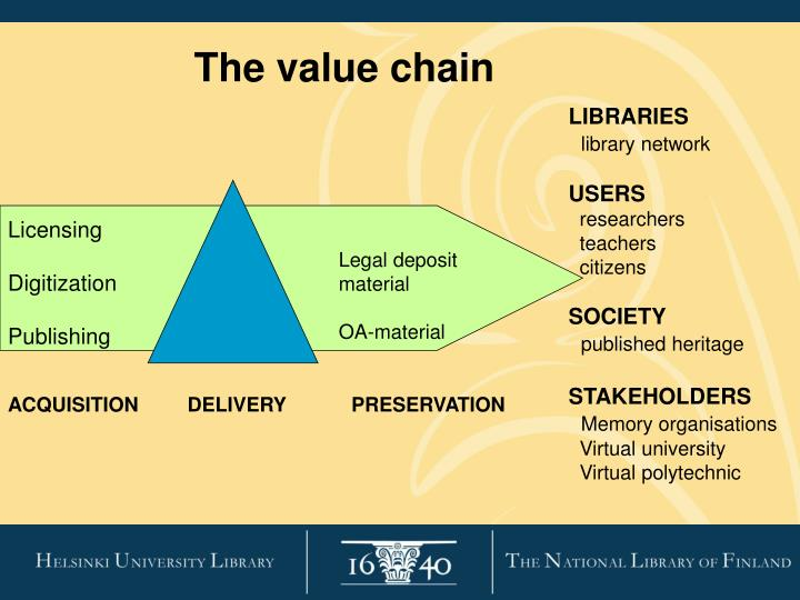 The value chain