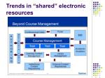 trends in shared electronic resources6