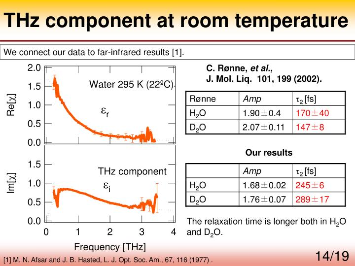 THz component at room temperature