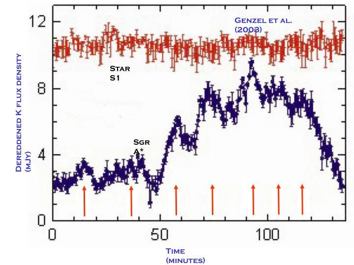 Genzel et al. (2003)