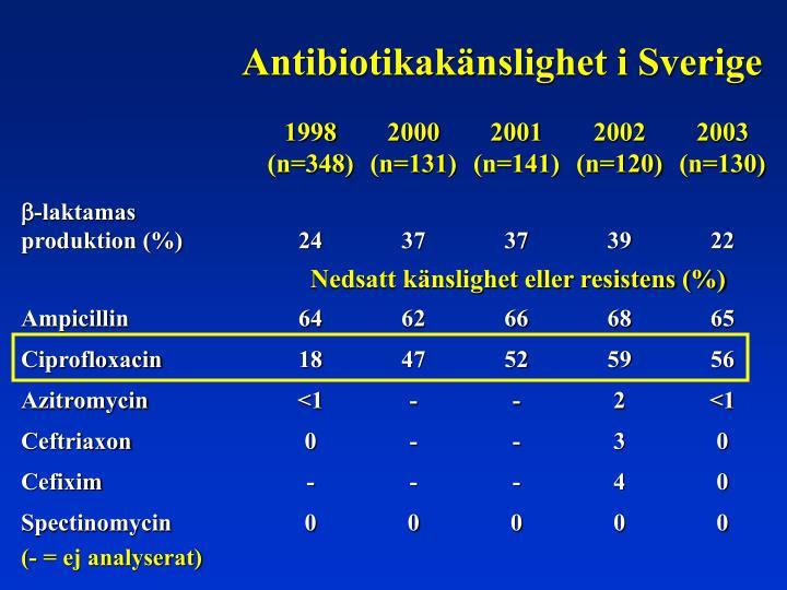 Antibiotikakänslighet i Sverige