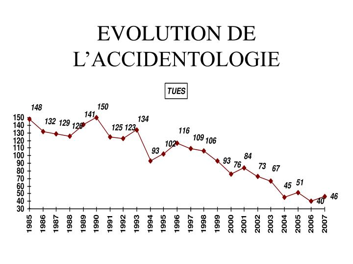 EVOLUTION DE L'ACCIDENTOLOGIE