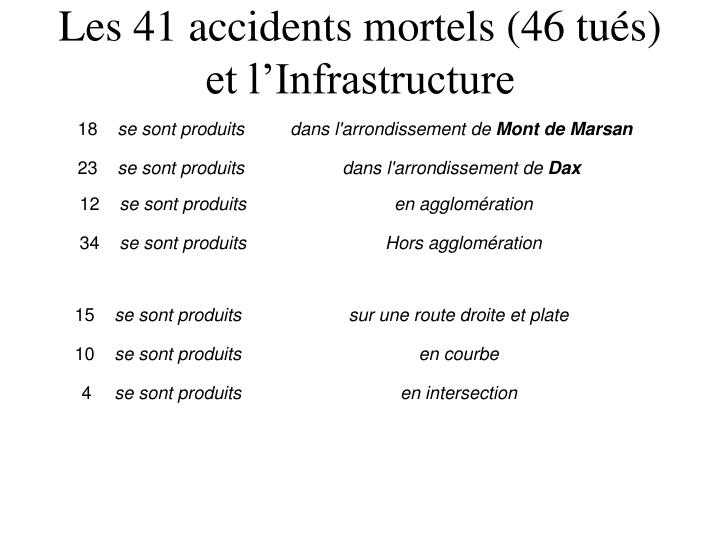 Les 41 accidents mortels (46 tués)