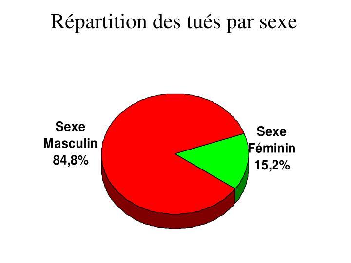 Répartition des tués par sexe