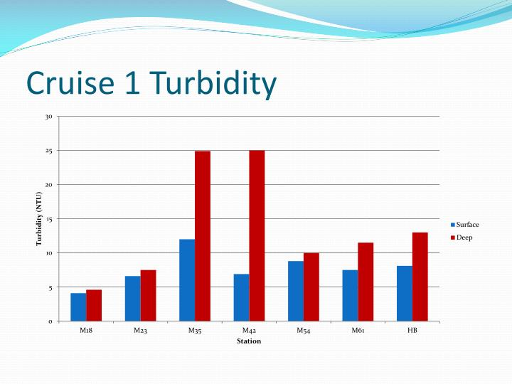 Cruise 1 Turbidity