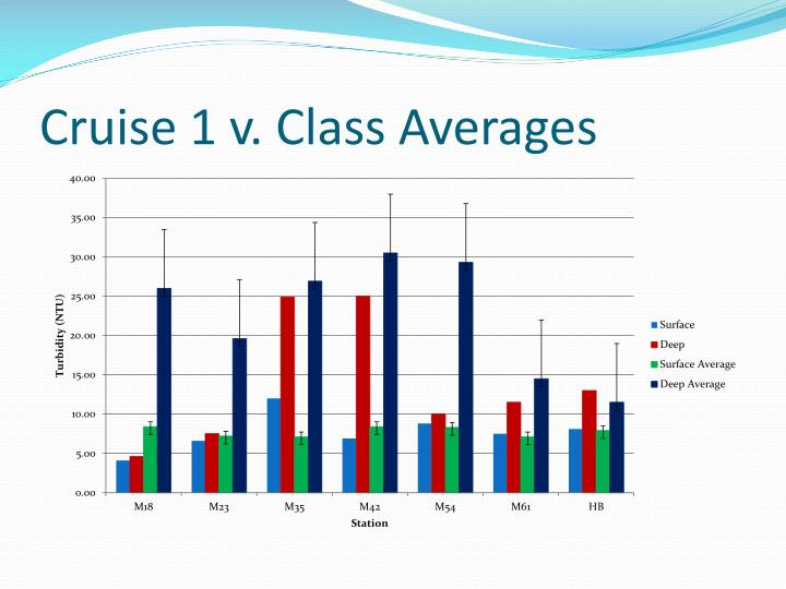 Cruise 1 v. Class Averages