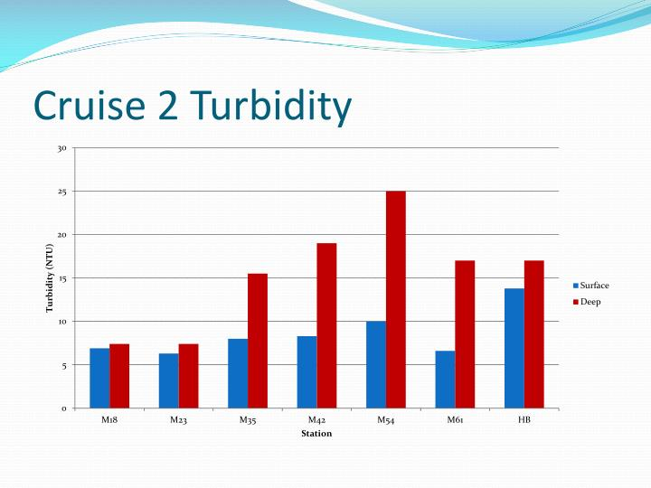 Cruise 2 Turbidity