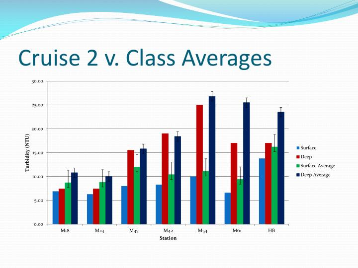 Cruise 2 v. Class Averages