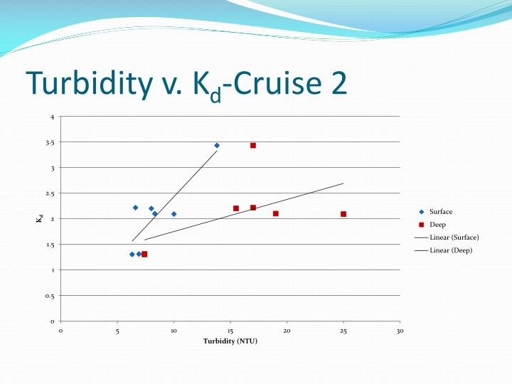 Turbidity v. K