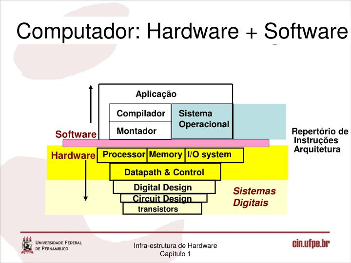 Computador: Hardware + Software