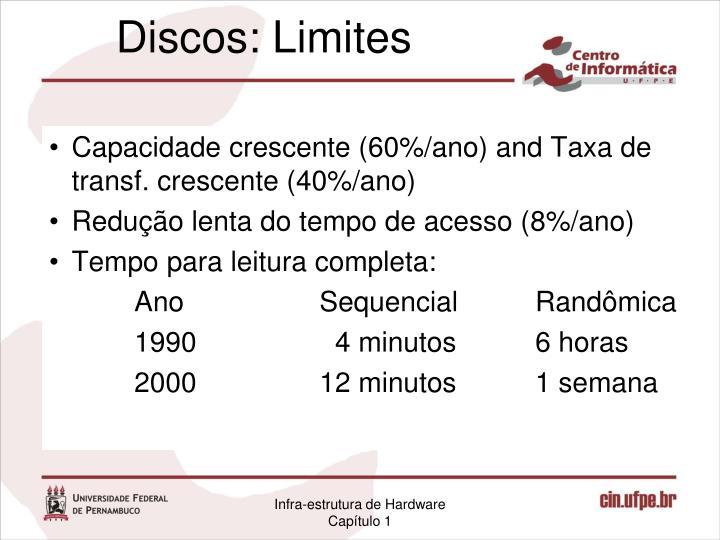 Discos: Limites