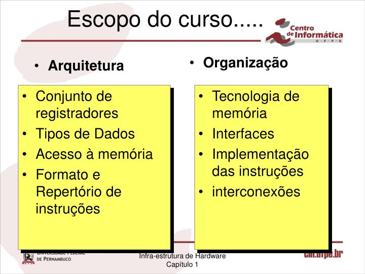 Escopo do curso.....