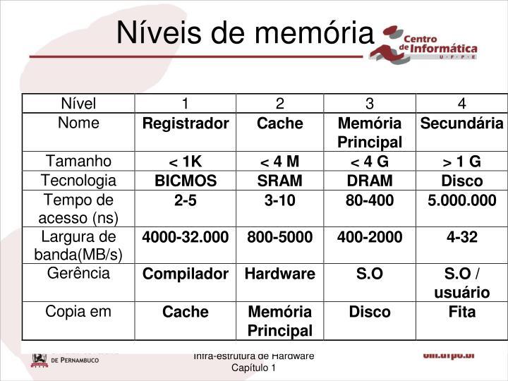 Níveis de memória
