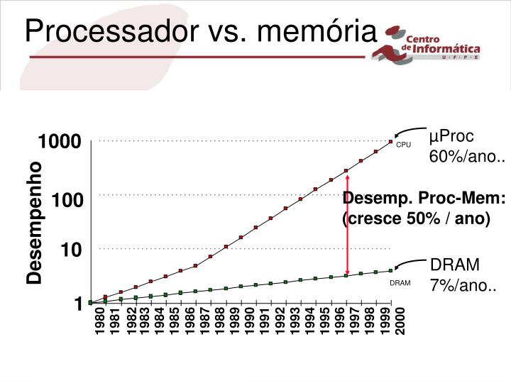 Processador vs. memória