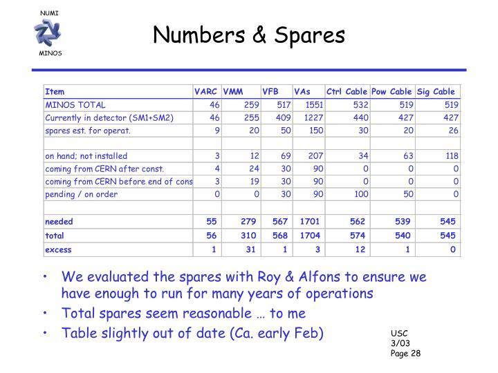 Numbers & Spares