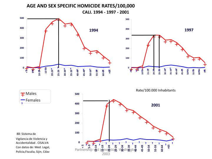 AGE AND SEX SPECIFIC HOMICIDE RATES/100,000