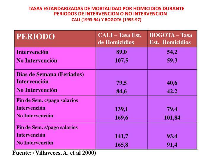TASAS ESTANDARIZADAS DE MORTALIDAD POR HOMICIDIOS DURANTE PERIODOS DE INTERVENCION O NO INTERVENCION