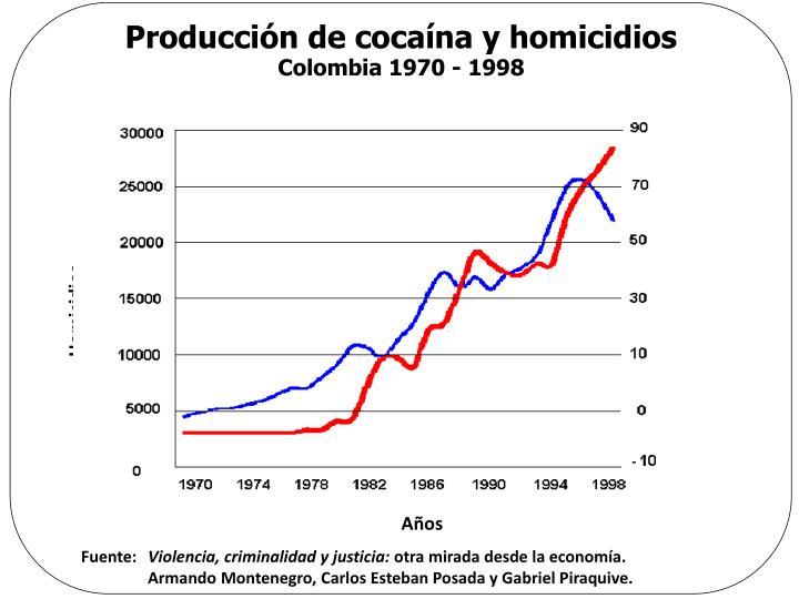 Producción de cocaína y homicidios