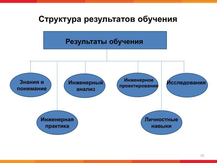Структура результатов обучения