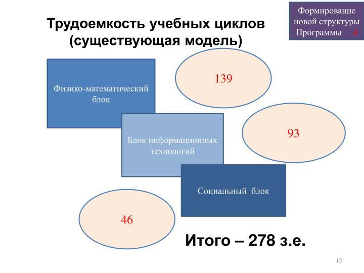 Формирование новой структуры Программы