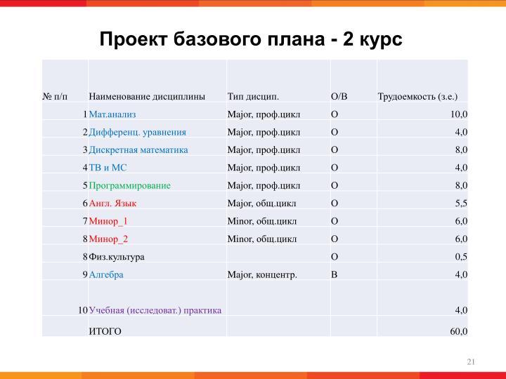 Проект базового плана - 2 курс