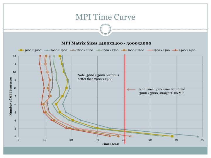 MPI Time Curve