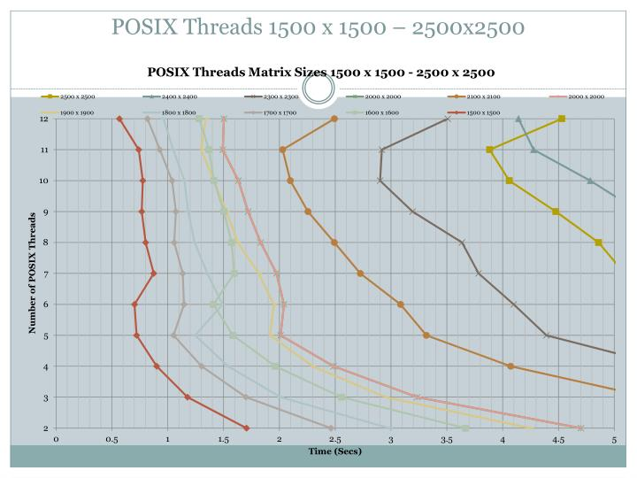 POSIX Threads 1500 x 1500 – 2500x2500