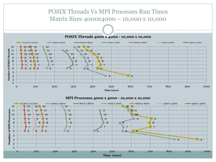 POSIX Threads Vs MPI Processes Run Times