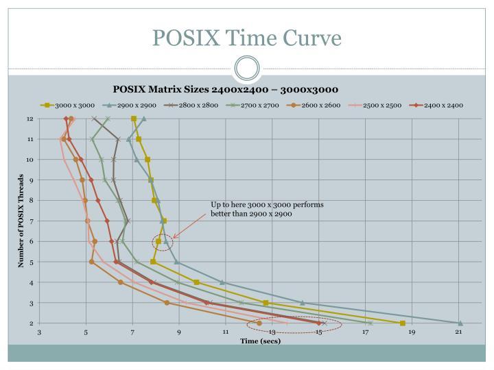 POSIX Time Curve