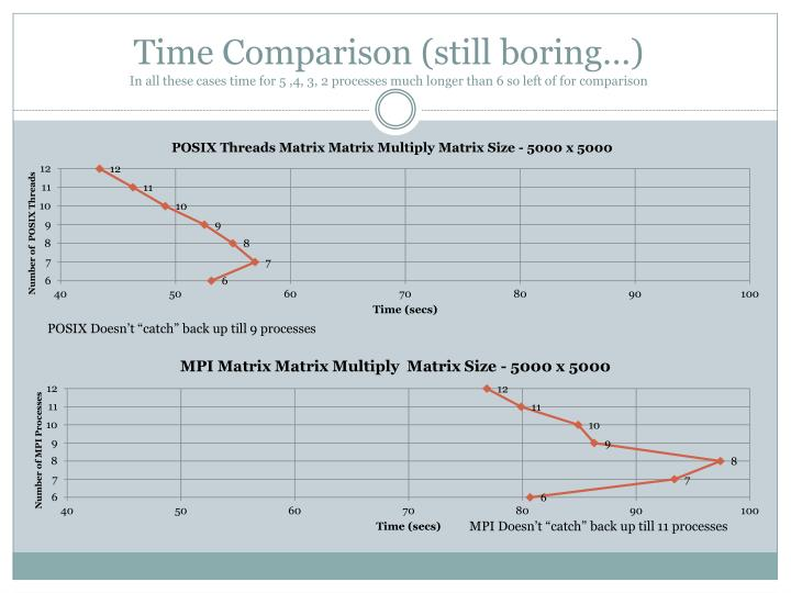Time Comparison (still boring…)