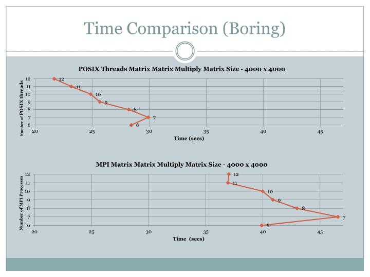 Time Comparison (Boring)