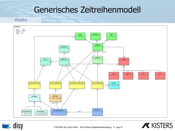 Generisches Zeitreihenmodell