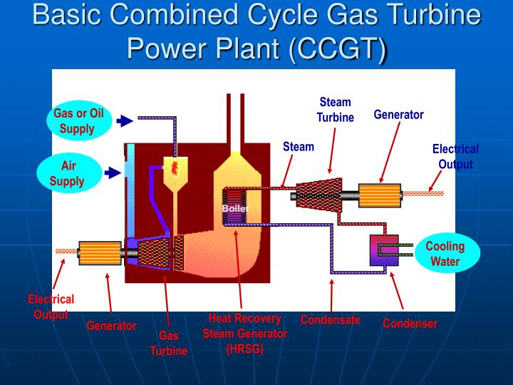 Basic Combined Cycle Gas Turbine Power Plant (CCGT)