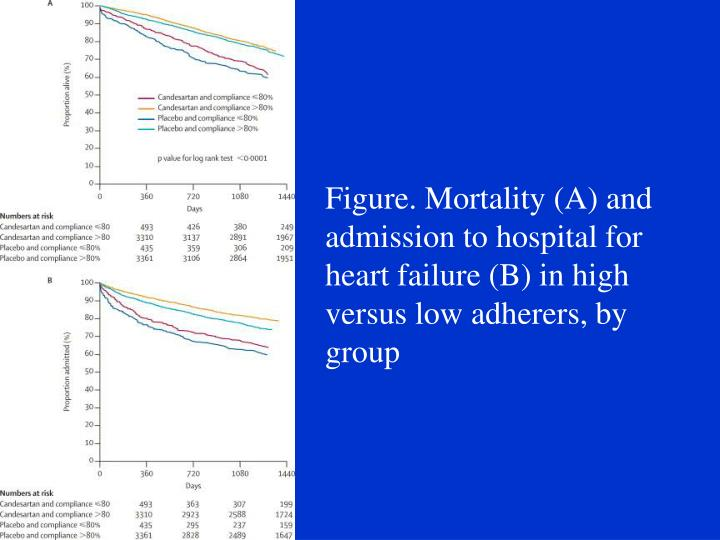 Figure. Mortality (A) and admission to hospital for heart failure (B) in high versus low adherers, by group