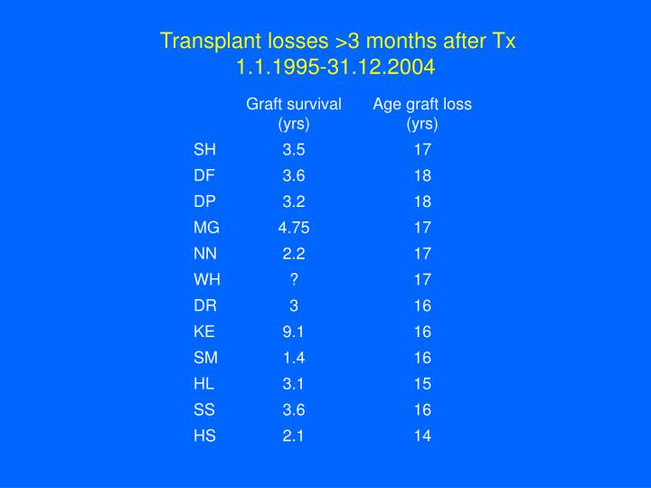Transplant losses >3 months after Tx