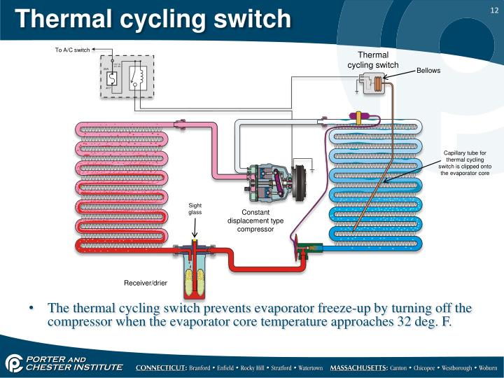 Thermal cycling switch
