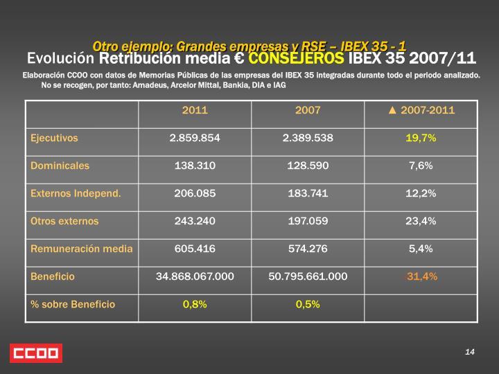Otro ejemplo: Grandes empresas y RSE – IBEX 35 - 1