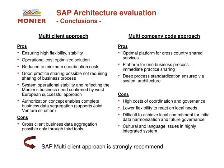 SAP Architecture evaluation