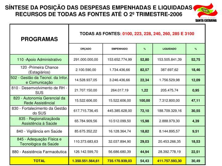 SÍNTESE DA POSIÇÃO DAS DESPESAS EMPENHADAS E LIQUIDADAS RECURSOS DE TODAS AS FONTES ATÉ O 2º TRIMESTRE-2006