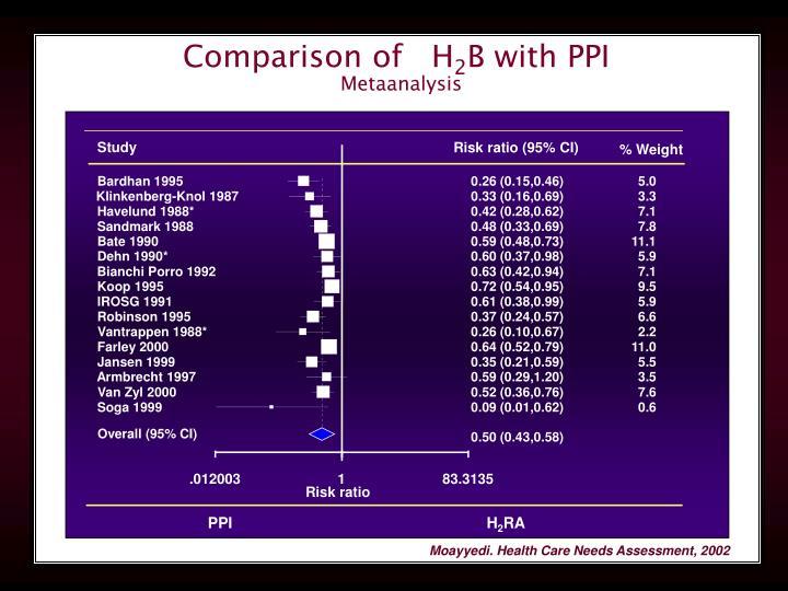 Comparison of   H