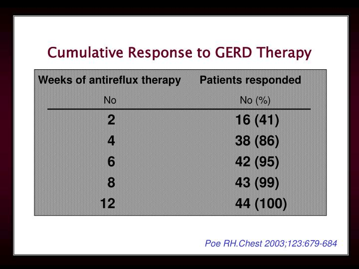 Cumulative Response to GERD Therapy